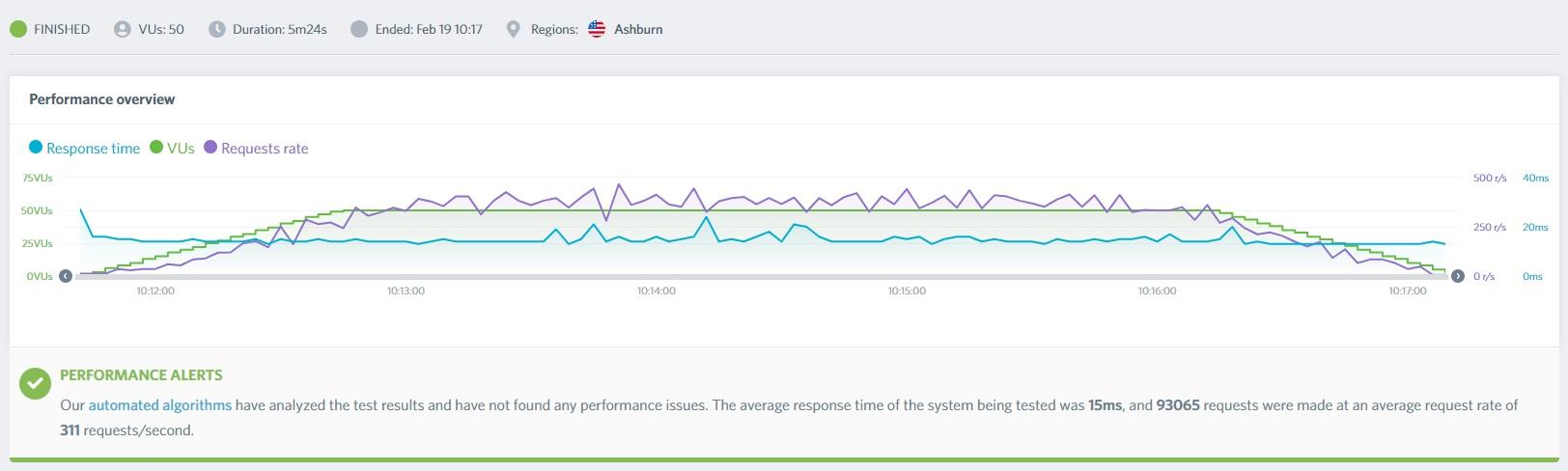 Interserver Shared Hosting - load impact test