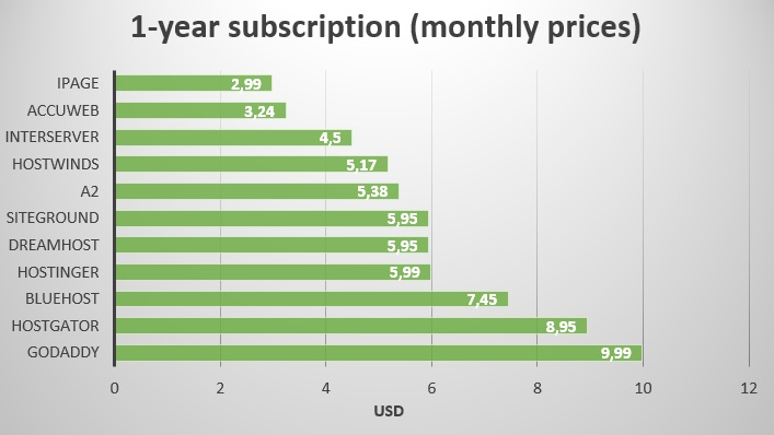 1 year subscription - monthly price - multi-websites - first term