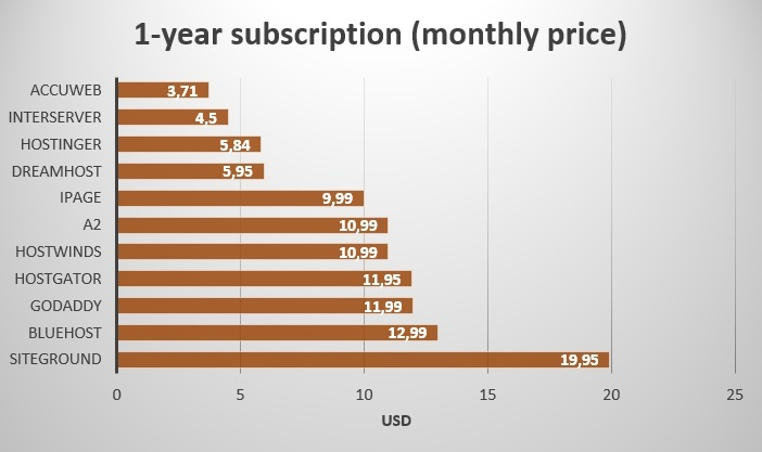 1 year subscription - monthly price - multi-websites - renewals