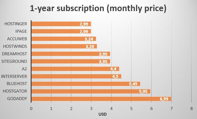 1 year subscription - monthly price