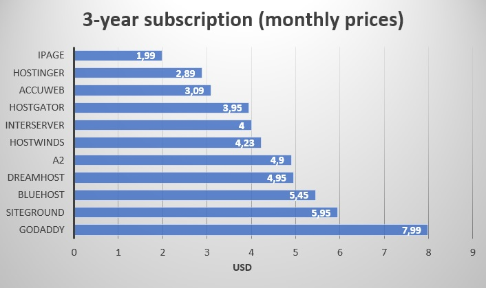 3 year subscription - monthly price - multi-websites - first term