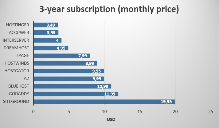 3 year subscription - monthly price - multi-websites - renewals