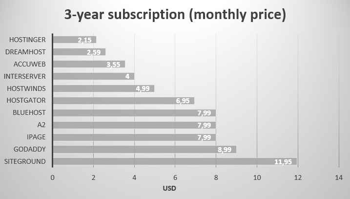3 year subscription - monthly price - renewals