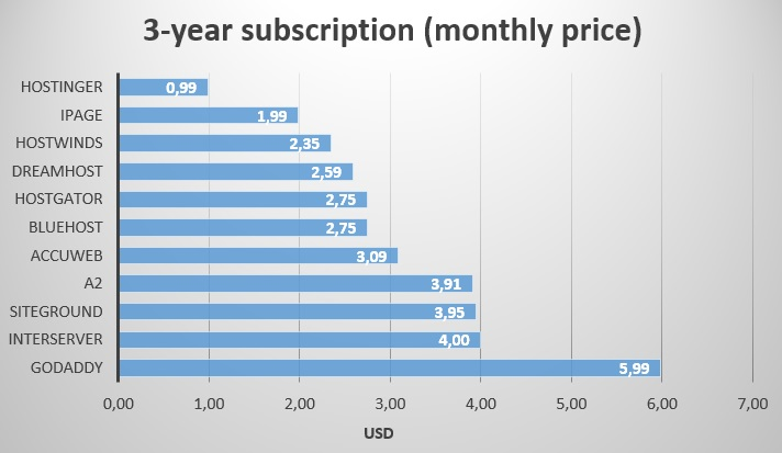 3 year subscription - monthly price