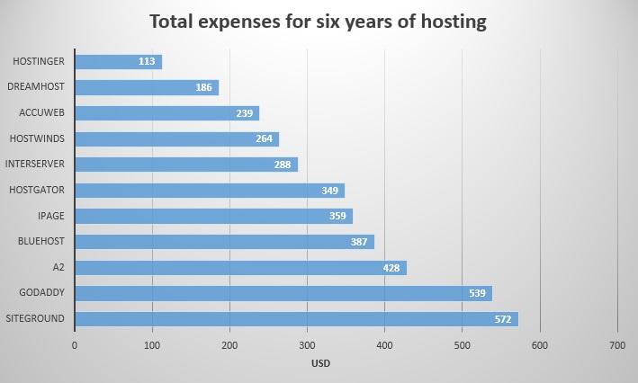 6 years cumulative - one-website hosting