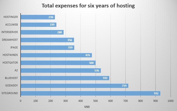 6 years cumulative - unlimited-website hosting