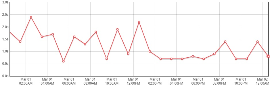 AccuWeb shared hosting - gtmetrix load speed chart