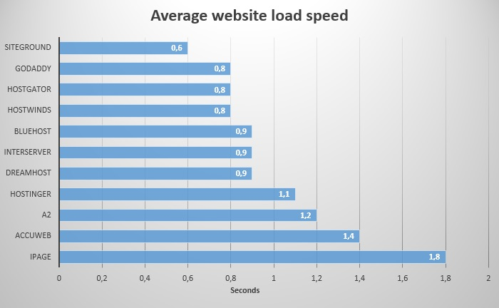 Cheap shared hosts average website load speed