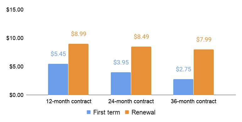 Bluehost first term and renewal price comparison
