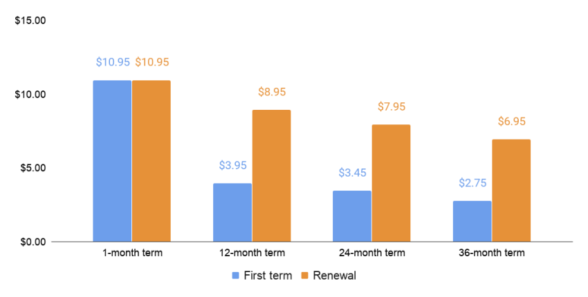 HostGator first term and renewal price comparison