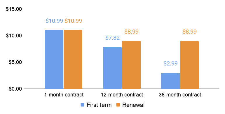 A2 Hosting first term and renewal price comparison