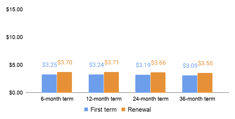 AccuWeb first term and renewal price comparison