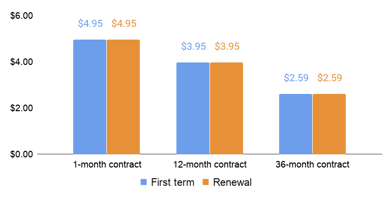 DreamHost first term and renewal price comparison