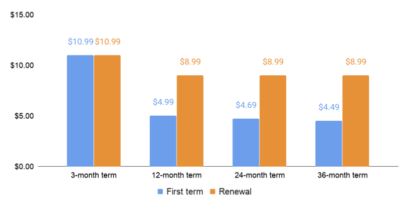 GoDaddy first term and renewal price comparison