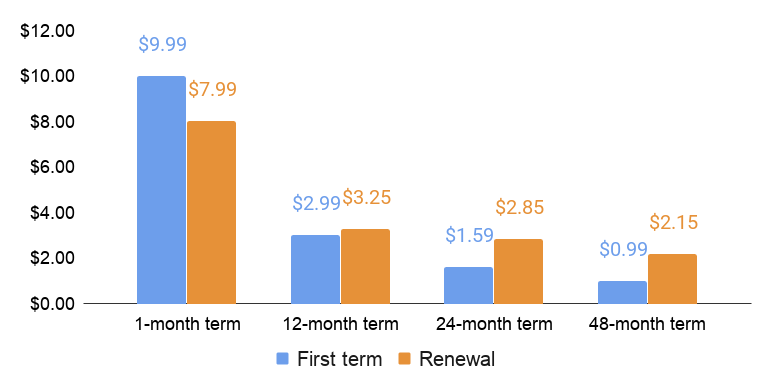 Hostinger first term and renewal price comparison