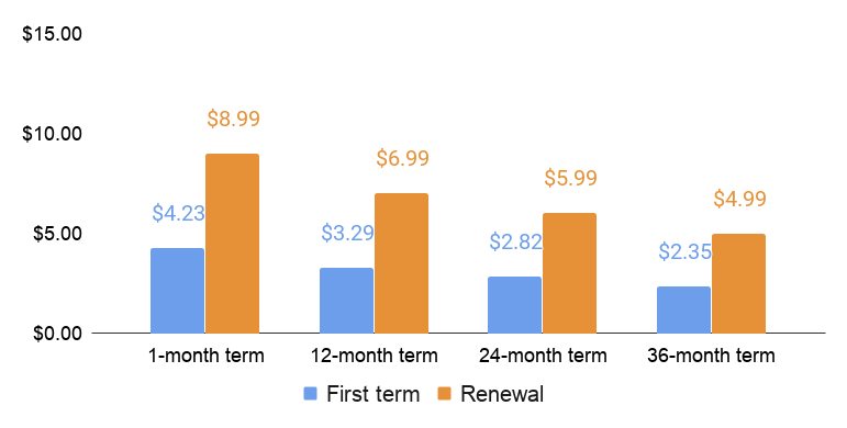 HostWinds first term and renewal price comparison