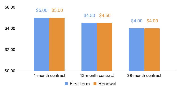 InterServer first term and renewal price comparison