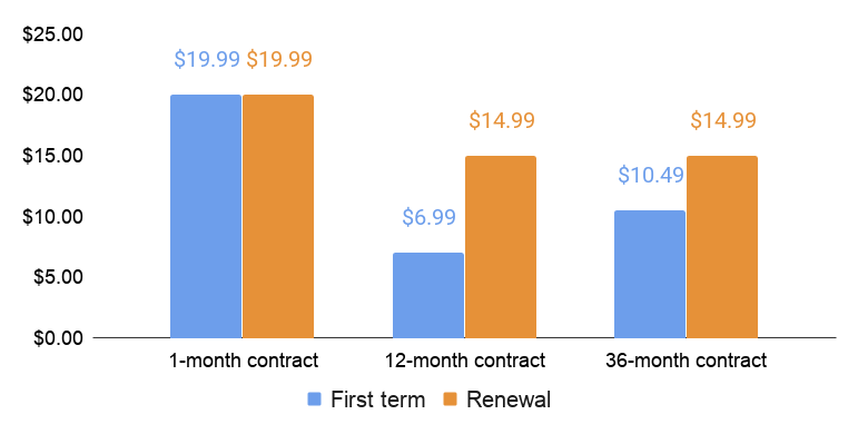 SiteGround first term and renewal price comparison